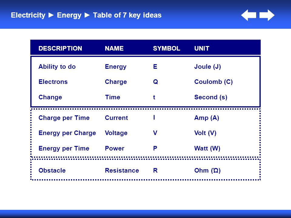 Aqa Gcse Physics Topic 2 Electricity Revision Pmt - #Summer