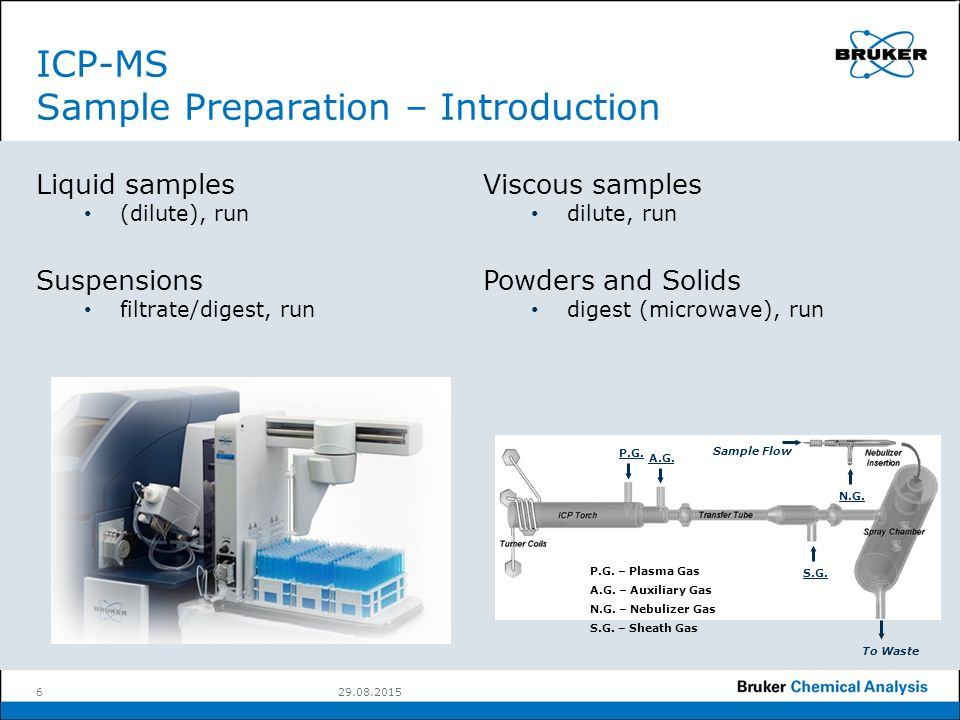 Inductively coupled plasma mass spectrometry (icp-ms) information.
