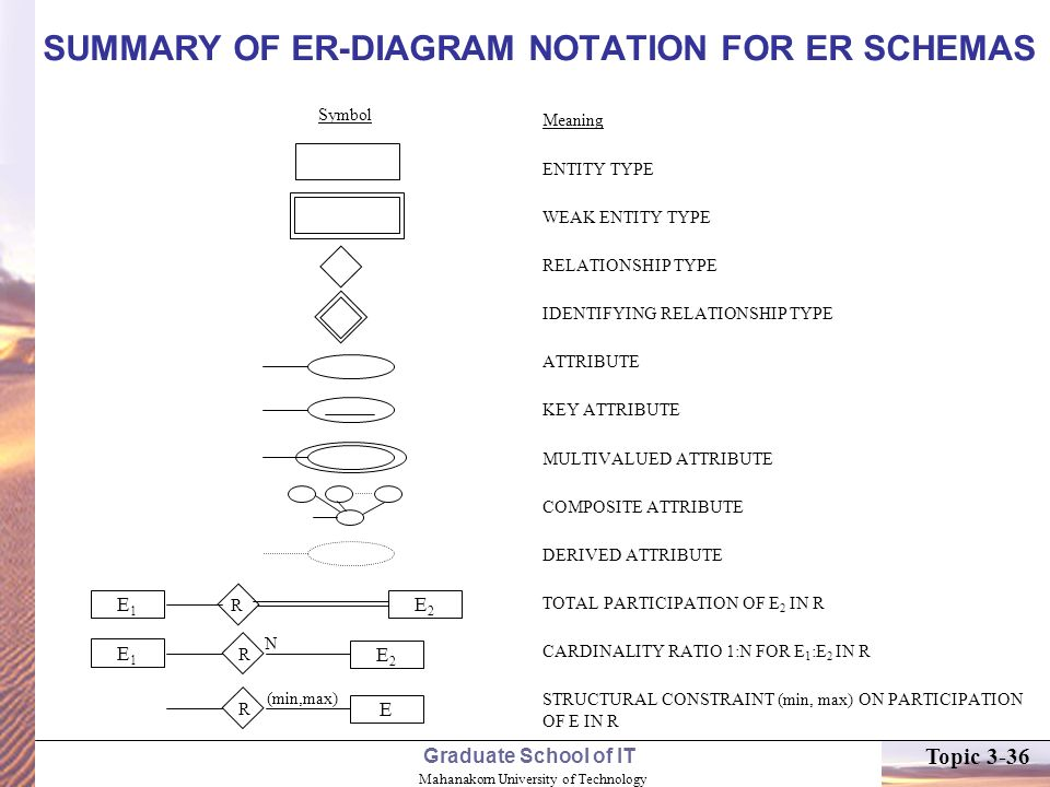 Topic 3 data modeling using the entity relationship er model ppt summary of er diagram notation for er schemas ccuart Image collections