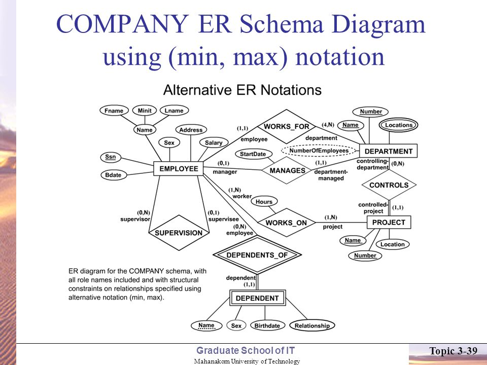 Schema diagram notation auto electrical wiring diagram topic 3 data modeling using the entity relationship er model ppt rh slideplayer com database schema diagram notation xsd diagram ccuart Image collections