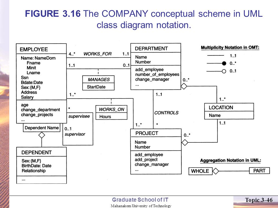 Topic 3 data modeling using the entity relationship er model ppt 46 4202017 figure 316 the company conceptual scheme in uml class diagram notation ccuart Image collections