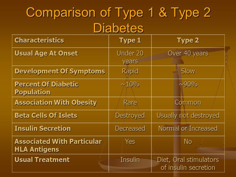 de60f37c02 Diabetes: Type 1 & Type 2 Part: ppt video online download