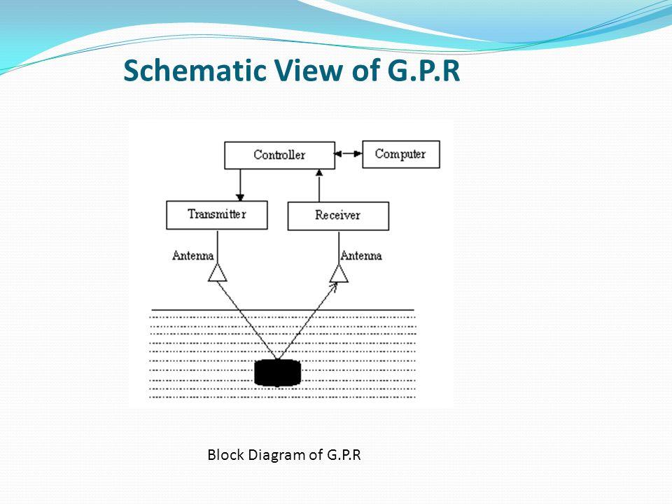 Diagram Of Gpr Data Schema