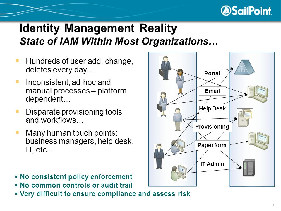 A Governance-based Approach to Identity Management - ppt