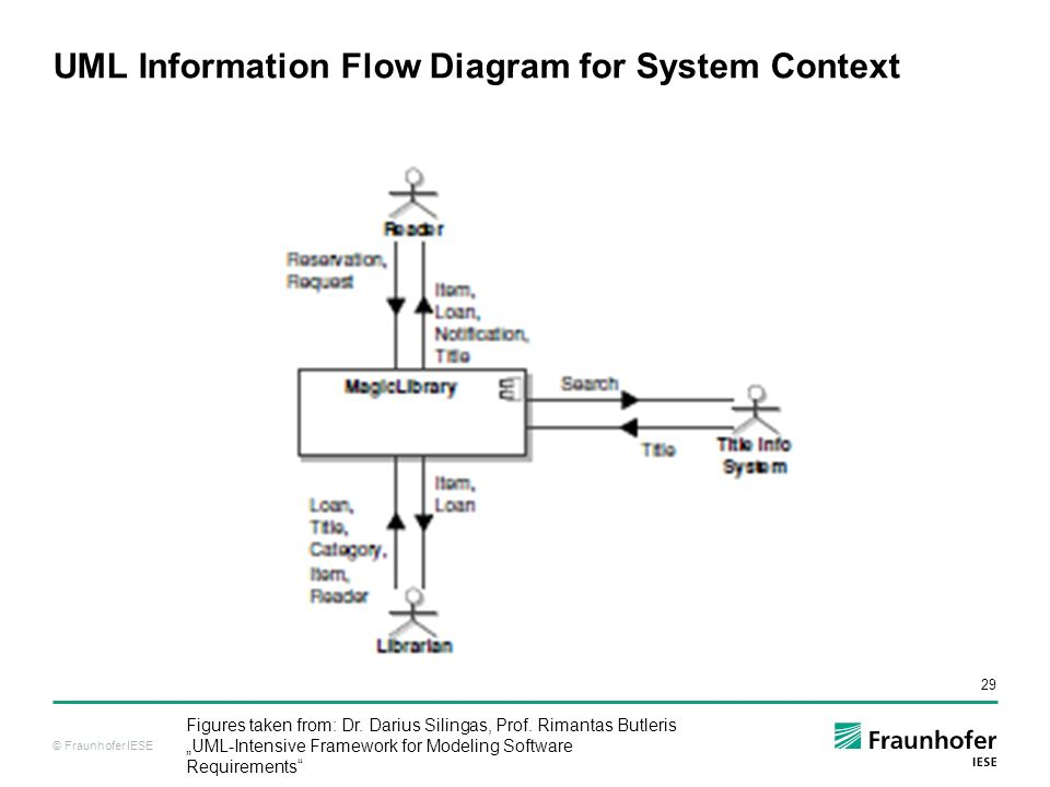Requirements engineering lecture 2014 ppt download uml information flow diagram for system context ccuart Choice Image