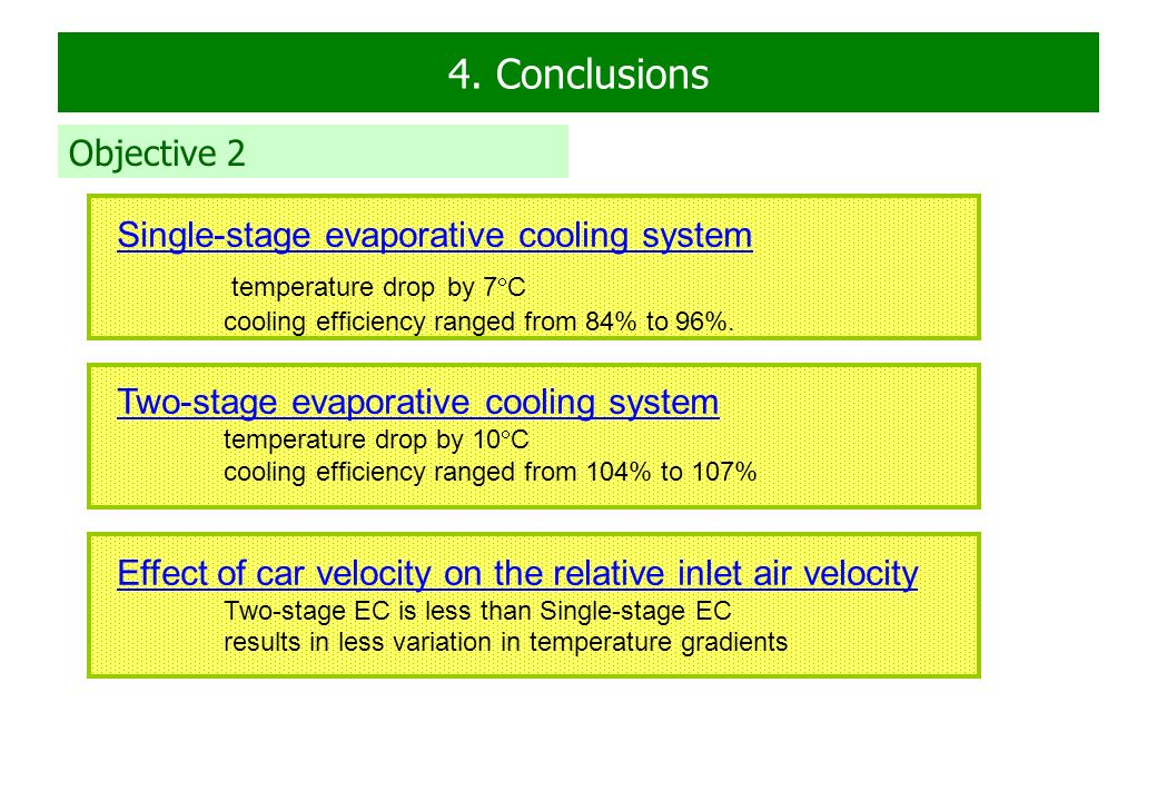 Conclusions Objective 2 Single Stage Evaporative Cooling System