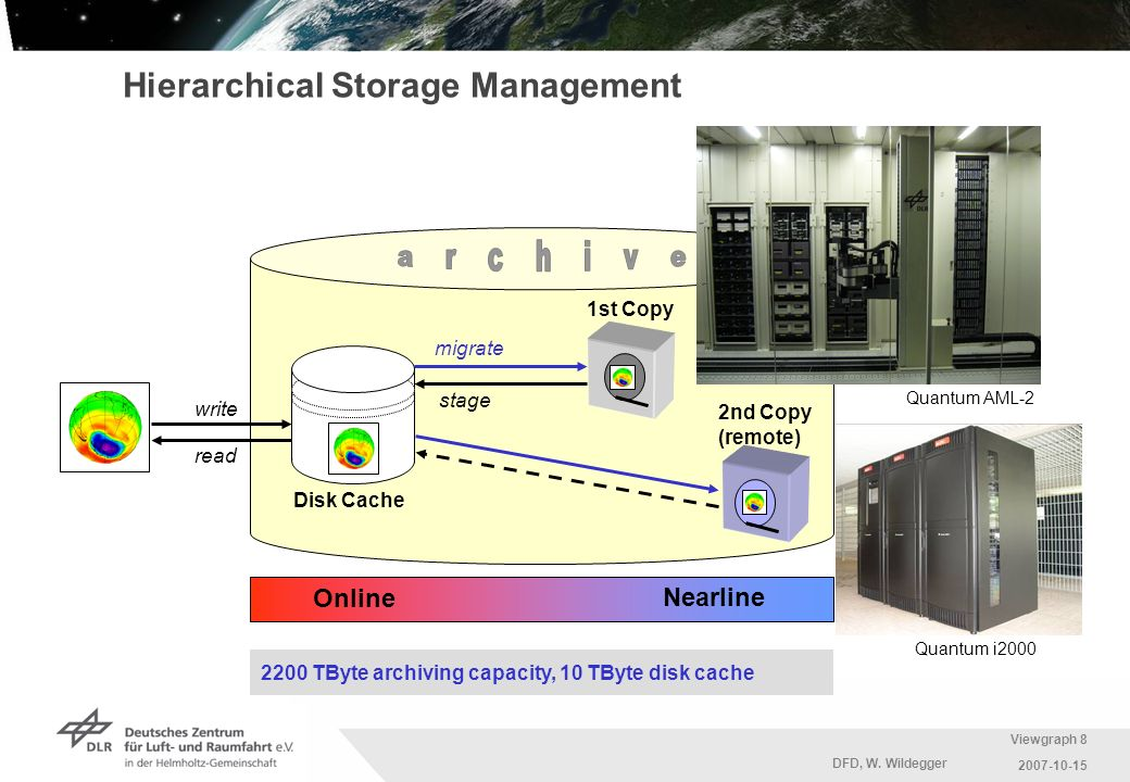 Hierarchical Storage Management