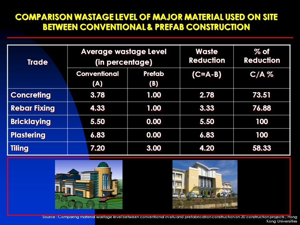 MINIMIZED WASTAGES IN CONSTRUCTION PROJECT - ppt video