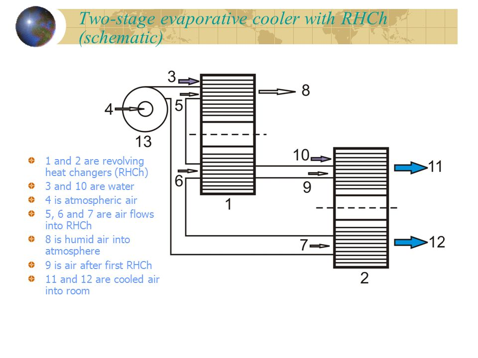 Two Stage Evaporative Cooler With RHCh Schematic