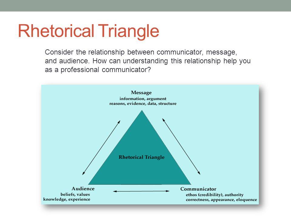define rhetorical triangle