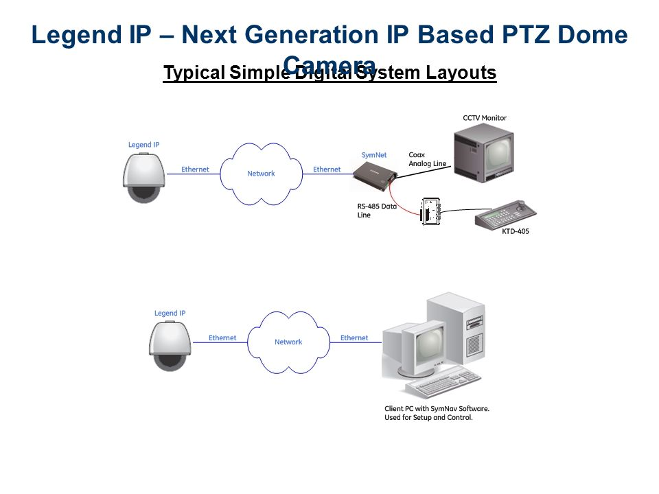 Legend IP – Next Generation IP Based PTZ Dome Camera