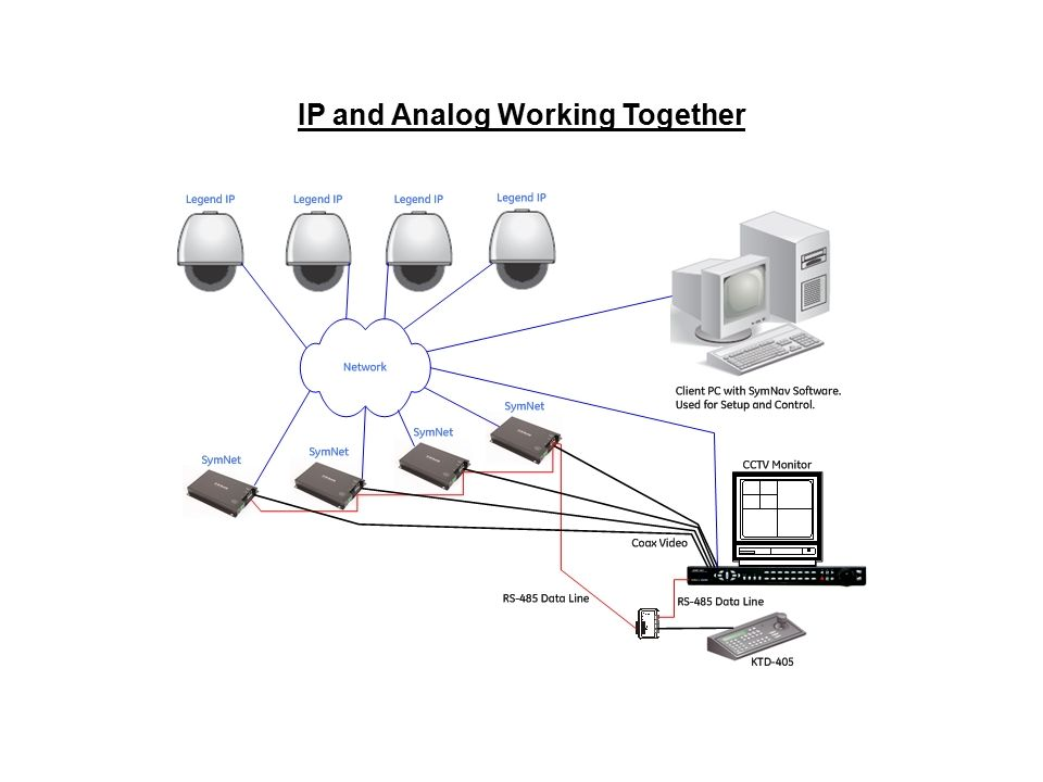 IP and Analog Working Together