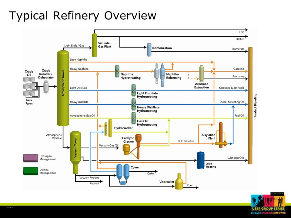 4 typical refinery overview