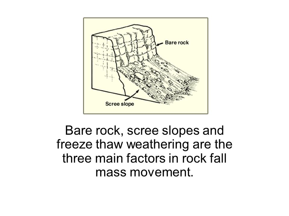 Mass movement mudflow ppt video online download 28 bare rock scree slopes and freeze thaw weathering are the three main factors in rock fall mass movement ccuart Choice Image