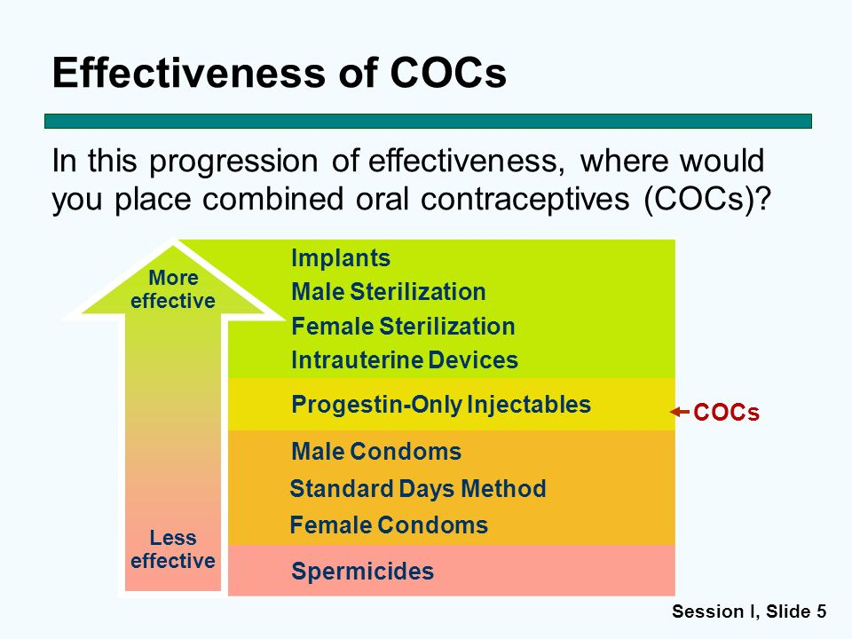 Effectiveness of COCs In this progression of effectiveness, where would you place combined oral contraceptives (COCs)