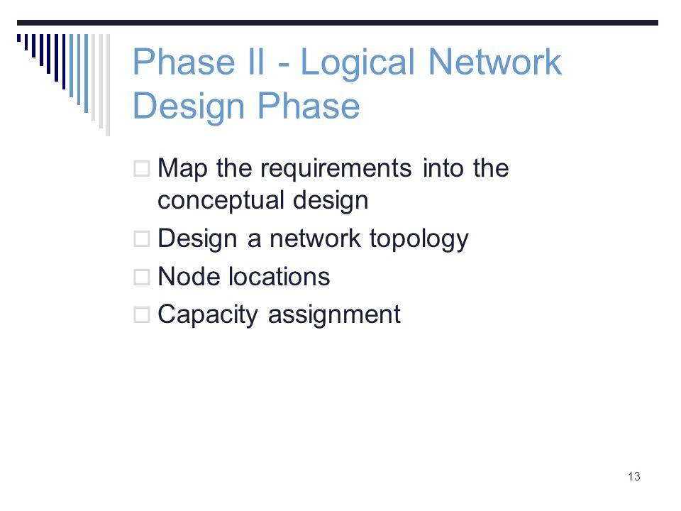 logical network design