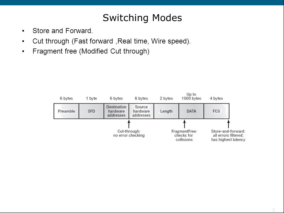 Switching Modes Store and Forward.