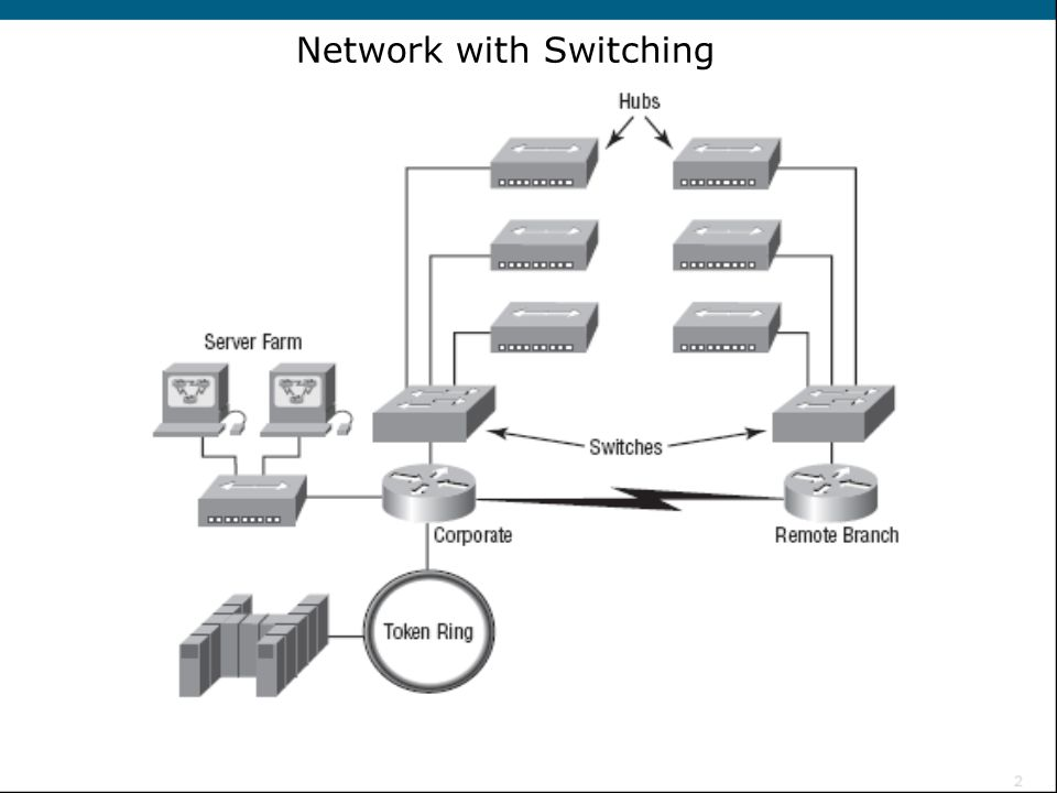 Network with Switching