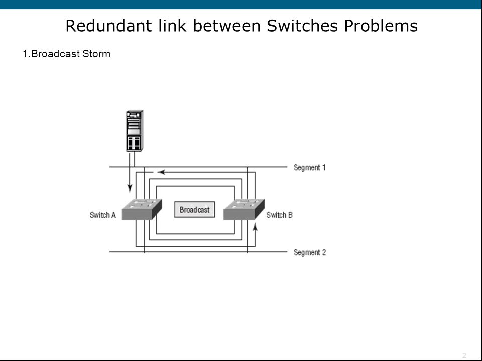 Redundant link between Switches Problems