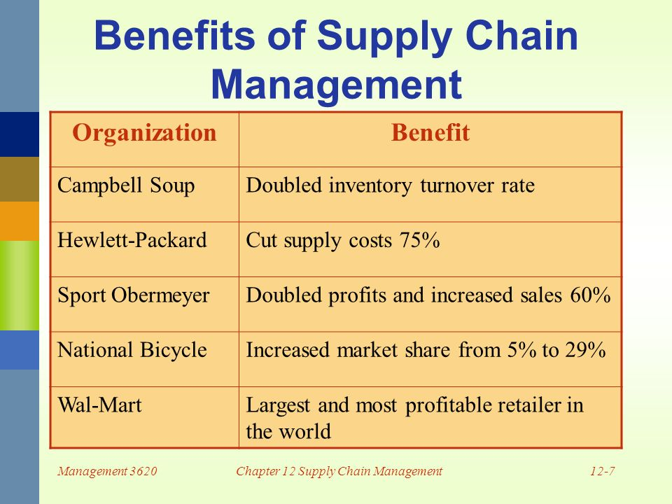 supply chain management sport obermeyer essay Question case study analysis: sport obermeyerfor the case study, please refer to the pdf document attached along with the solution summary the case study belongs to economics and it is about sport obermeyer obermeyer is a skiwear manufacturer which is facing issues including its forecasting system is not up to the mark it is not able to predict the sales correctly and miscommunication.