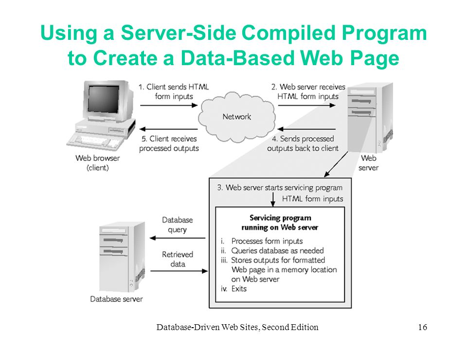 Using a Server-Side Compiled Program to Create a Data-Based Web Page