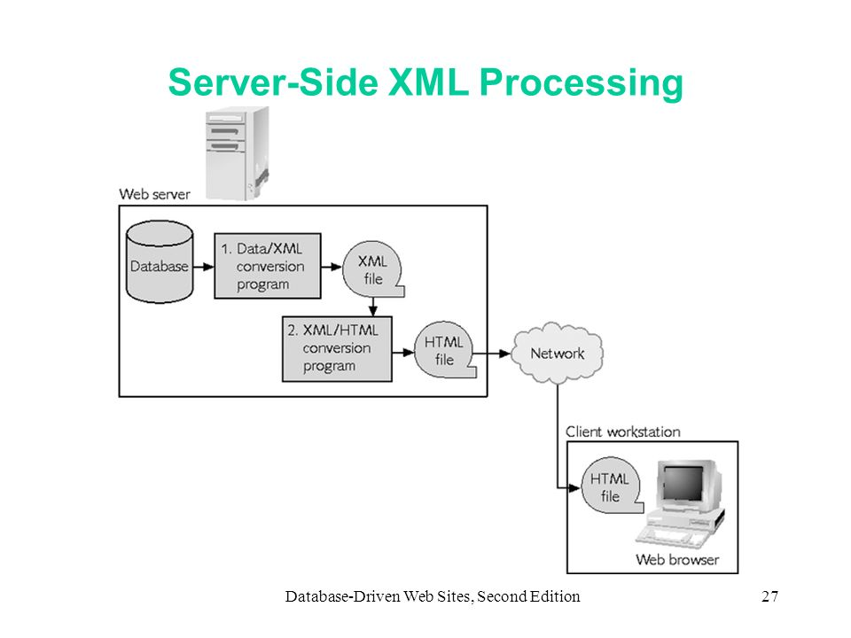 Server-Side XML Processing