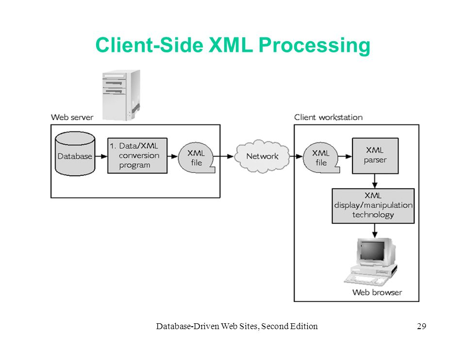 Client-Side XML Processing