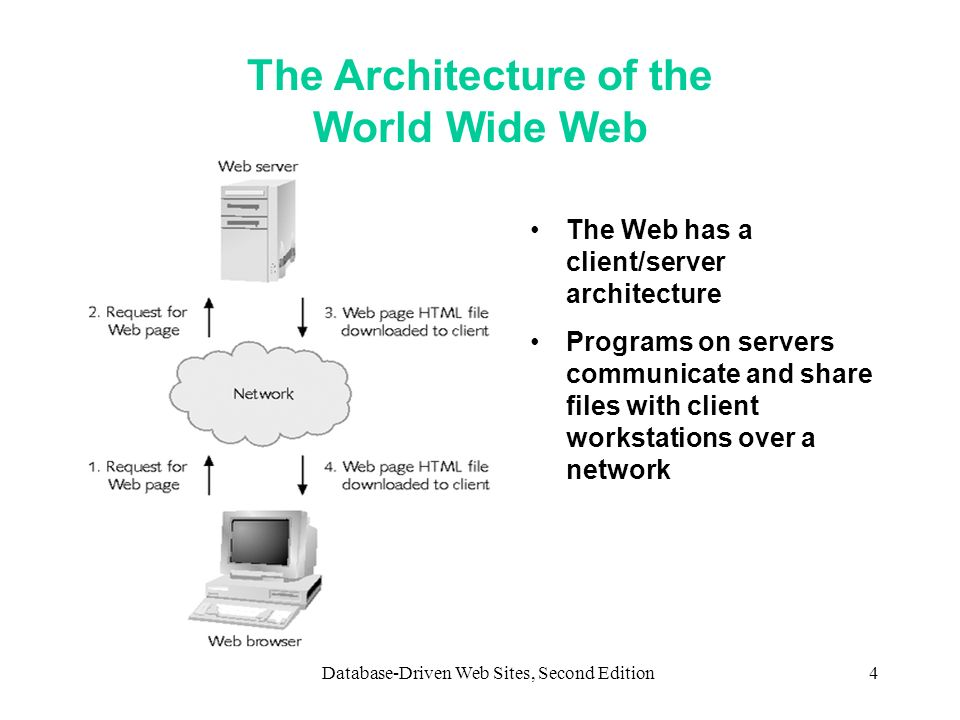 The Architecture of the World Wide Web