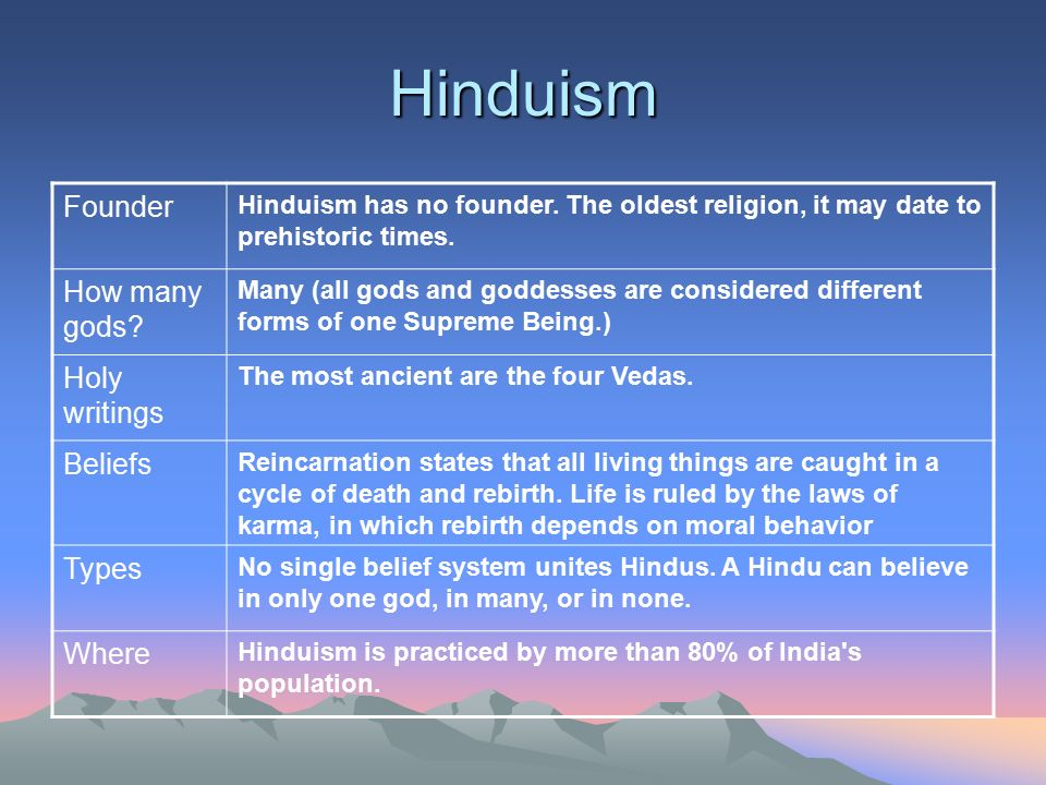 Hinduism Founder How many gods Holy writings Beliefs Types Where