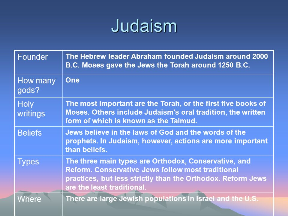Judaism Founder How many gods Holy writings Beliefs Types Where