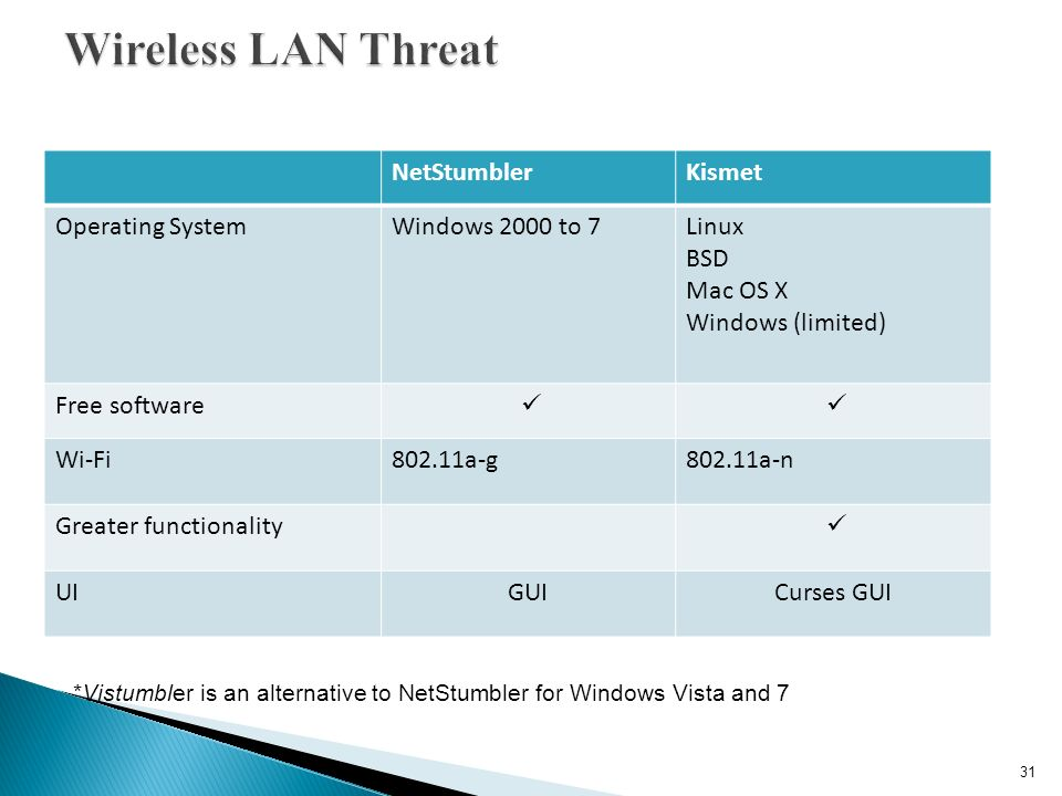 Presenter BIO Strengths Weakness Security Interests