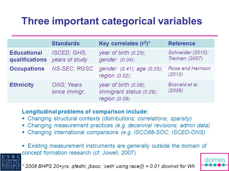Three important categorical variables