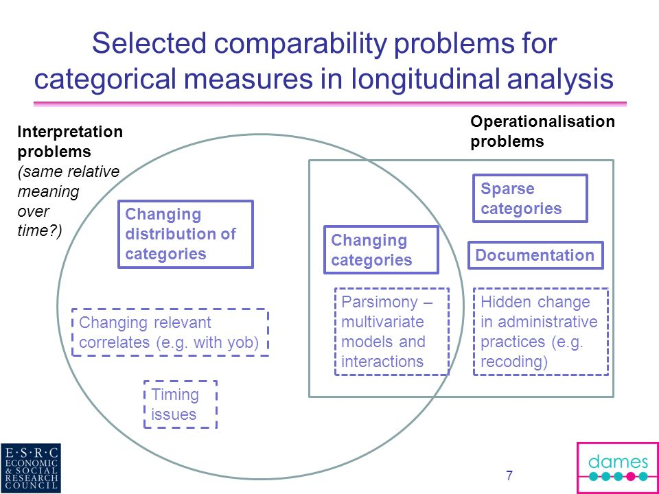 Selected comparability problems for categorical measures in longitudinal analysis
