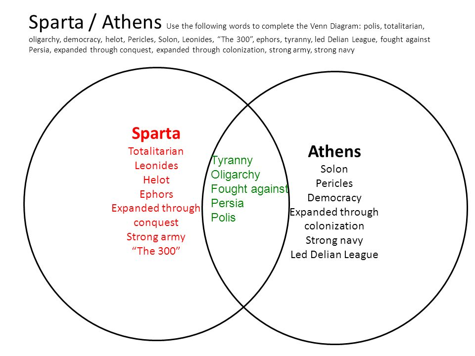 notes of sparta and athens compare Athens and sparta were the two major city-states that existed in ancient greece  use the websites listed to take notes that compare and contrast athens and sparta.
