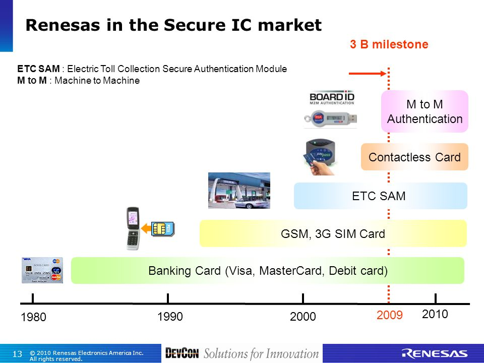 Renesas in the Secure IC market