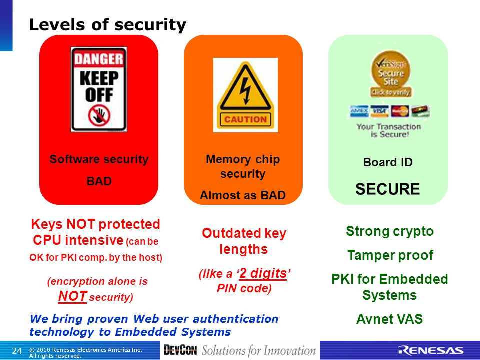 Levels of security SECURE