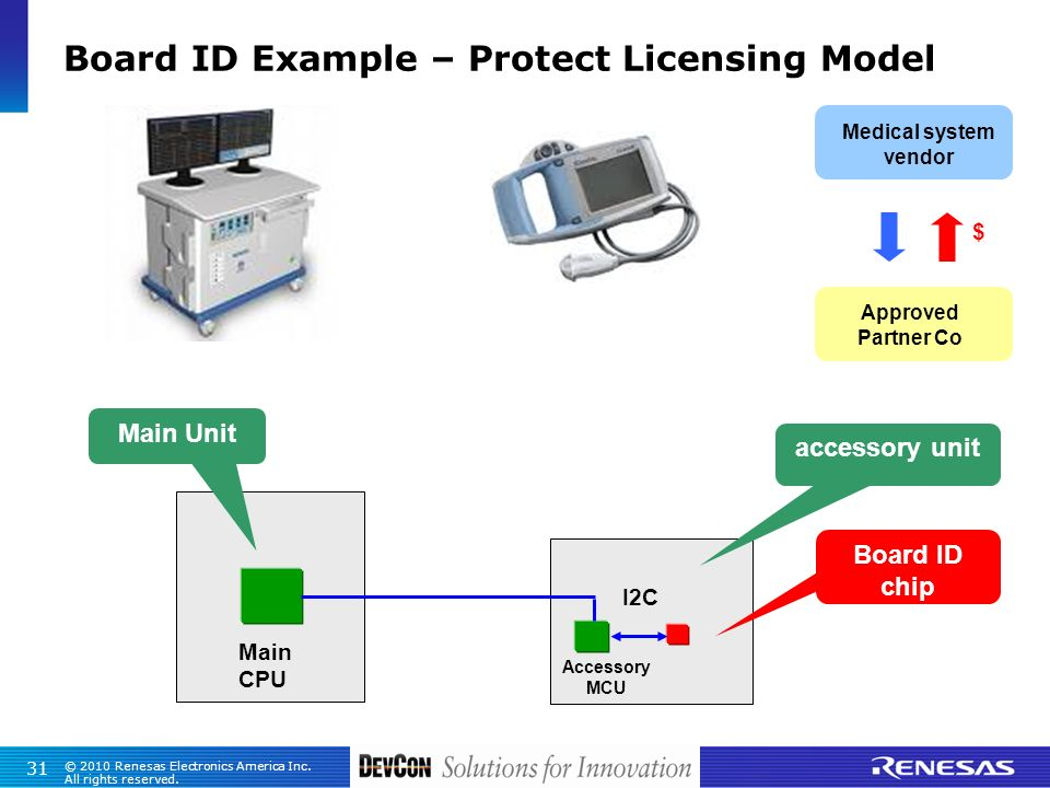 Board ID Example – Protect Licensing Model