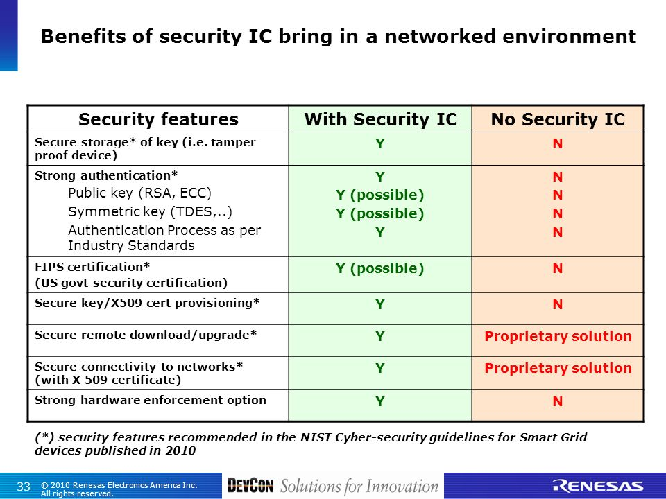 Benefits of security IC bring in a networked environment