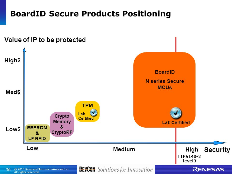 BoardID Secure Products Positioning
