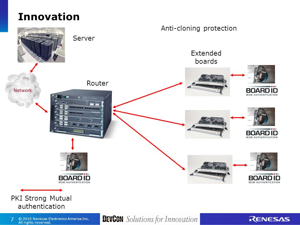 Innovation Anti-cloning protection Server Extended boards Router