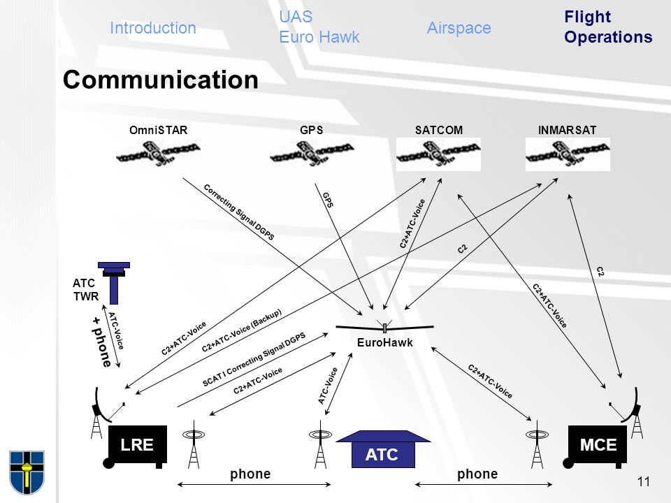 Communication UAS Euro Hawk Flight Operations Introduction Airspace