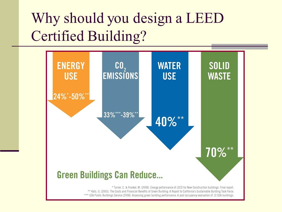 Why should you design a LEED Certified Building