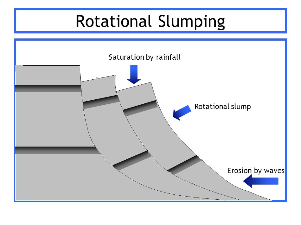 Image result for cause of rotational slumping