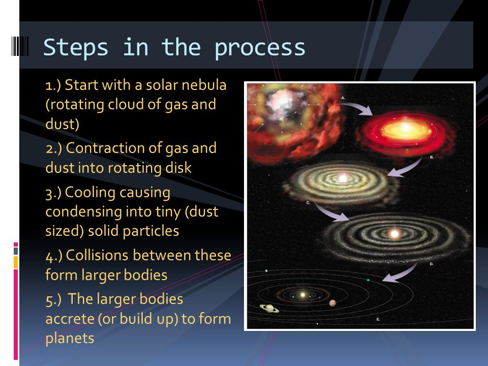 Steps in the process 1.) Start with a solar nebula (rotating cloud of gas and dust) 2.) Contraction of gas and dust into rotating disk.