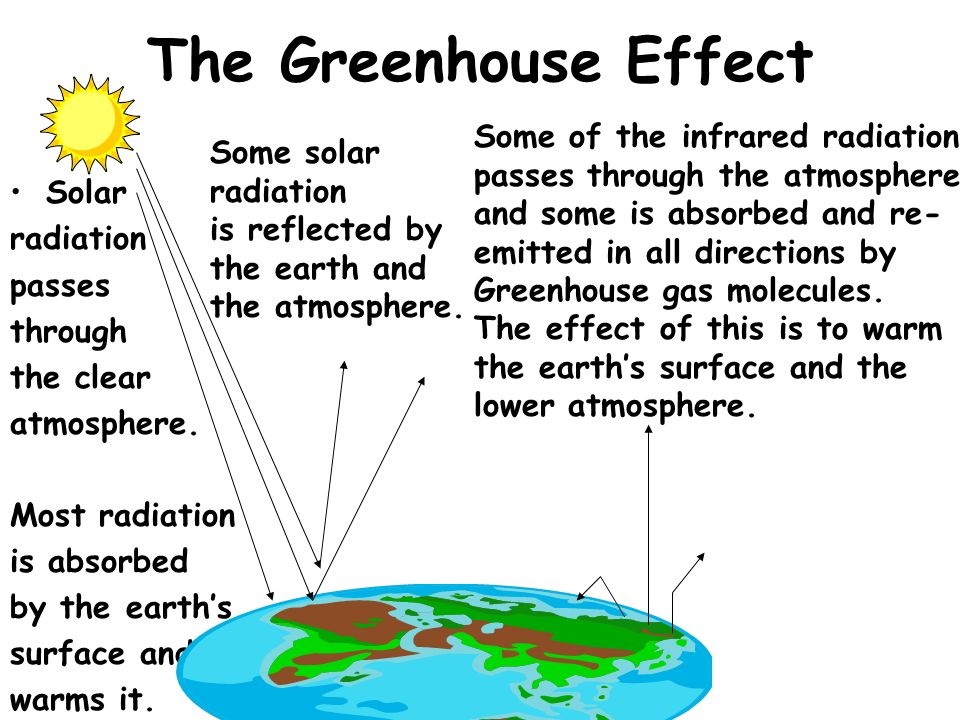 The Greenhouse Effect Some of the infrared radiation Some solar