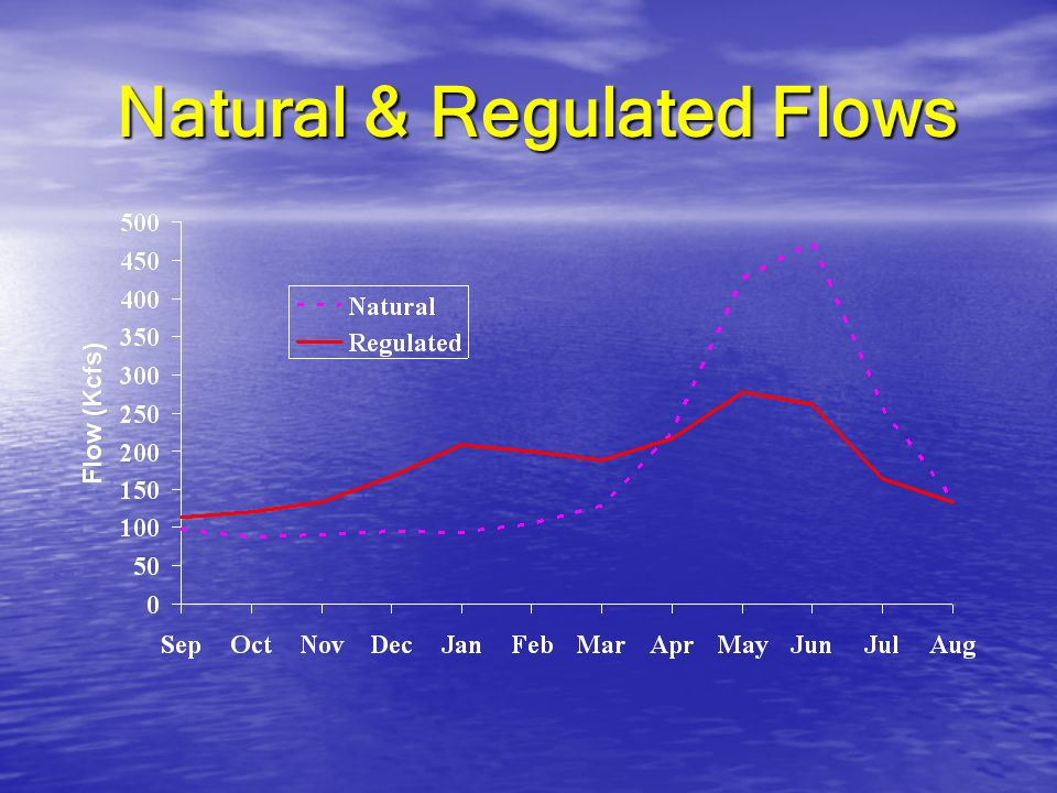 Natural & Regulated Flows