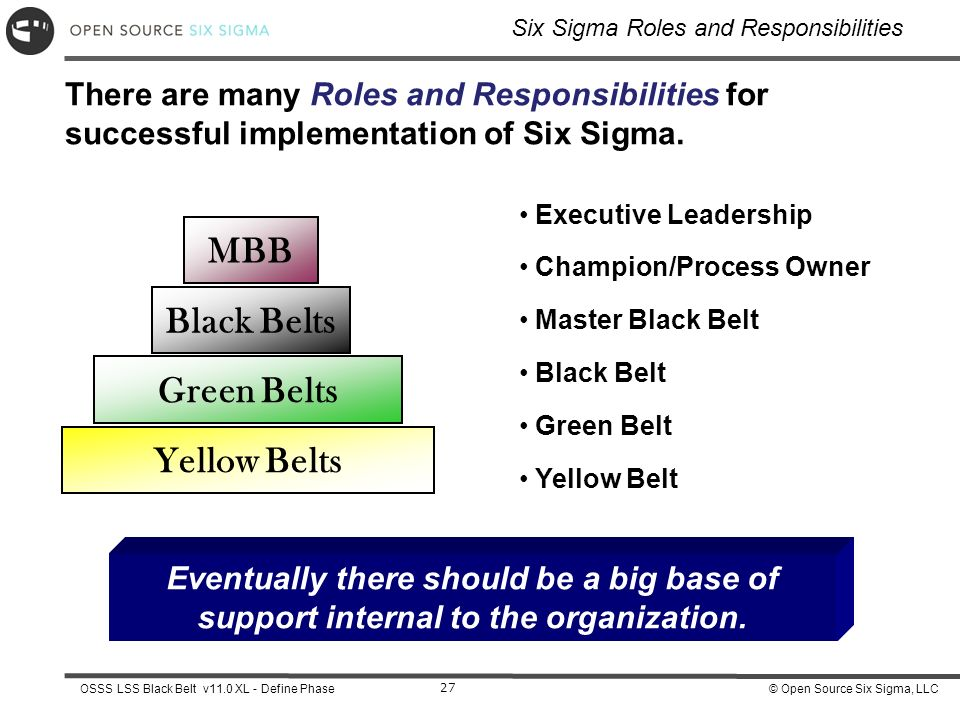 Define Phase Understanding Six Sigma Ppt Download