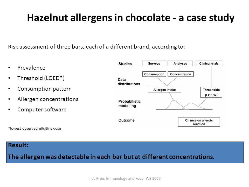 Hazelnut allergens in chocolate - a case study