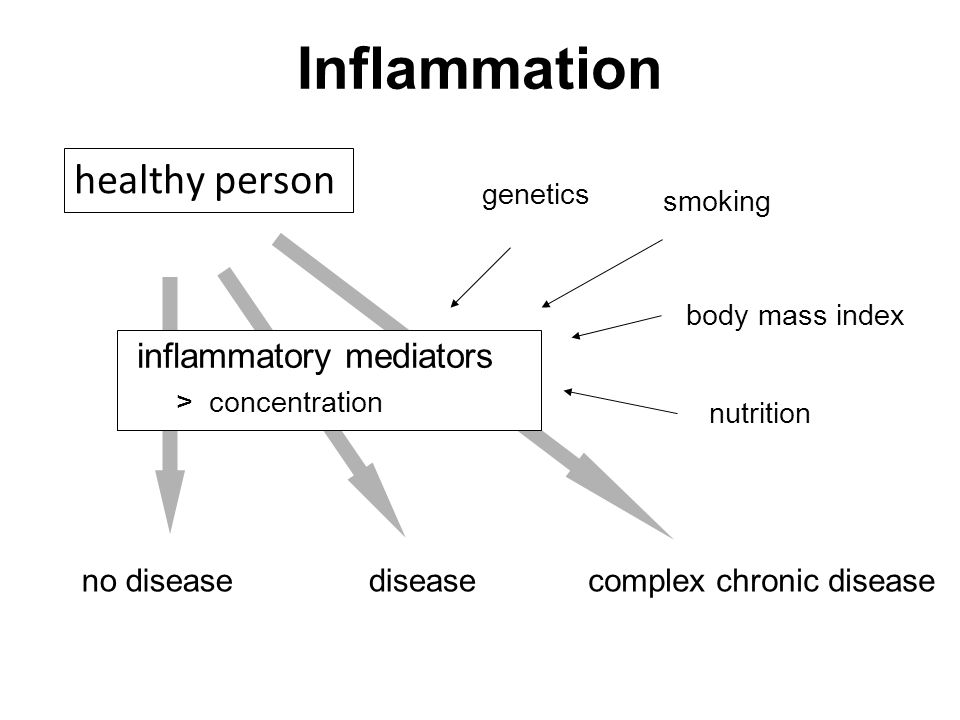 Inflammation healthy person inflammatory mediators no disease disease