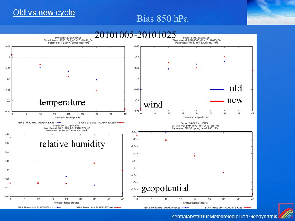 Bias 850 hPa old new temperature wind